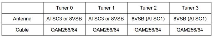 HDHomeRun ATSC 3.0 Tuner Hardware