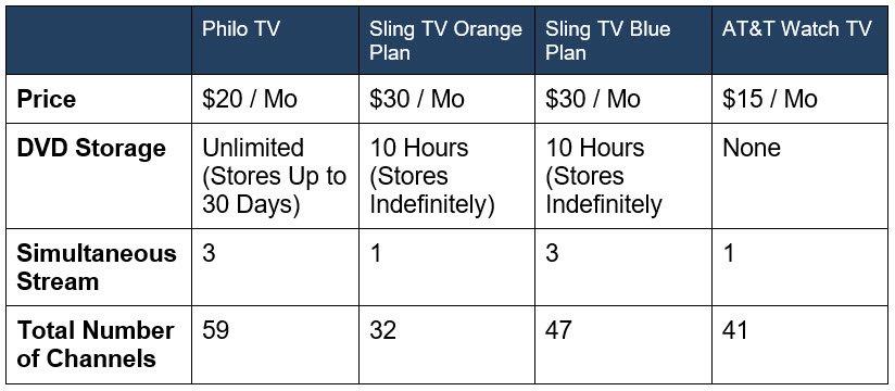 Philo TV Skinny Bundle Comparison