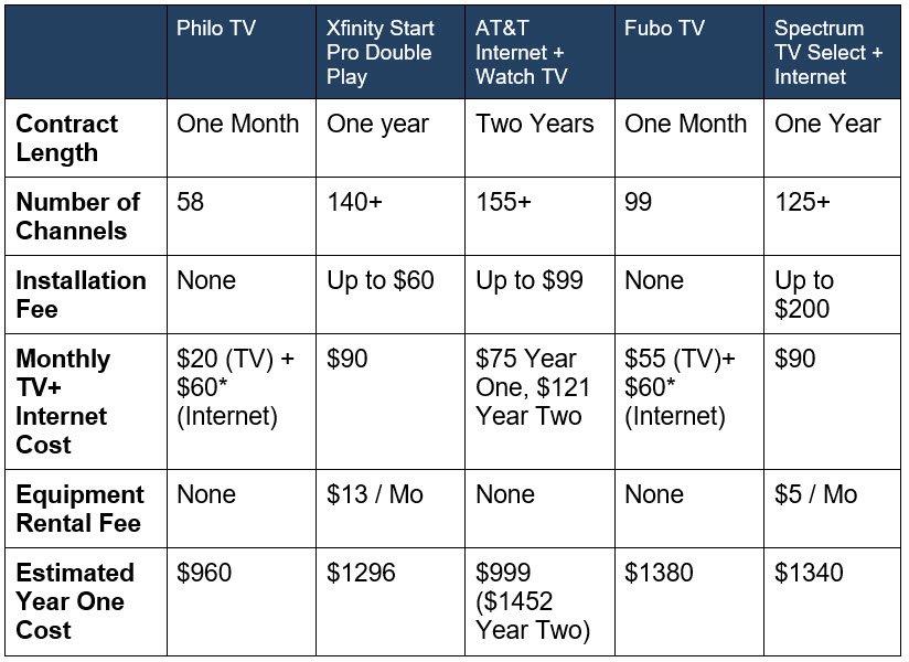 Philo TV and Internet Comparison